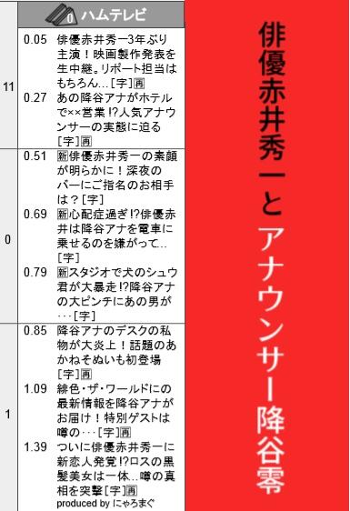 俳優赤井秀一とアナウンサー降谷零※再販【赤安芸能パロ】