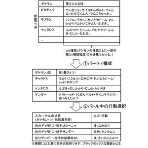 PokéAI #2:初代3vs3編