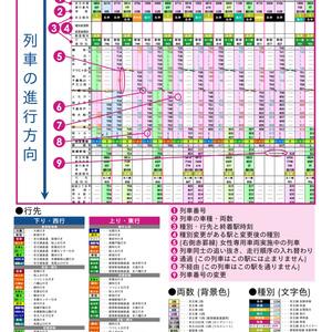 同人京王時刻表 2020年2月22日改正号