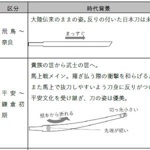 日本刀鑑賞ことはじめ+刀剣鑑賞メモ用紙
