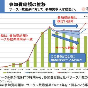 【無料DL】東方オンリー即売会の展開と経済史的理解(第2回東方発表会プレゼン)