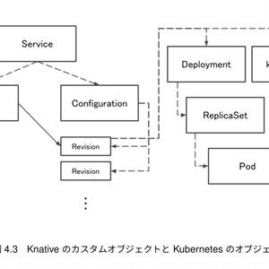 Knativeの歩き方 KubernetesからServerlessを訪ねて(PDF、ePubセット版) #技術書典