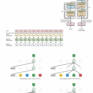 BERT・XLNet に学ぶ、言語処理における事前学習(第3版 電子書籍 136ページ)