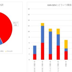 アズレン夢女子アンケート結果資料データ(無料配布)