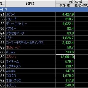 【無料】リアルタイム時価総額インジケーター