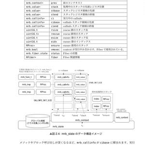[DL版]mrubyバイトコードハンドブック