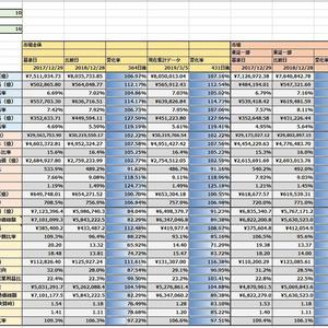 市場決算財務データ統計比較表V1.1