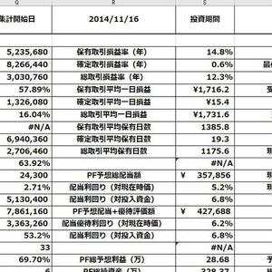 株式投資運用記録表2.032簡易版