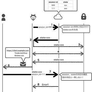 【電子版】OAuth・OIDCへの攻撃と対策を整理して理解できる本(リダイレクトへの攻撃編