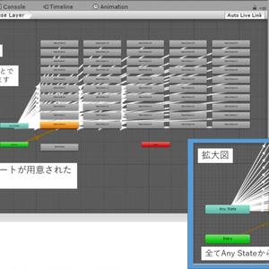 AniCon49 (Unity専用 Animator Controller)