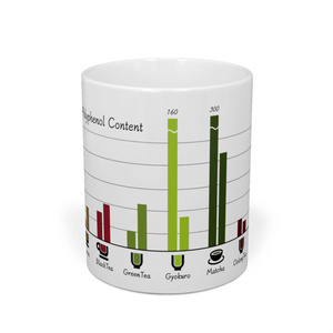 カフェイン&ポリフェノール含有量グラフマグカップ