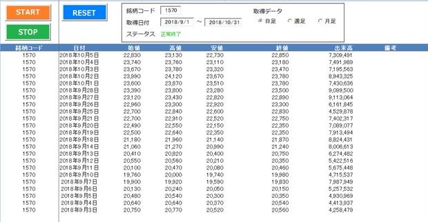 株価 データ 倉庫