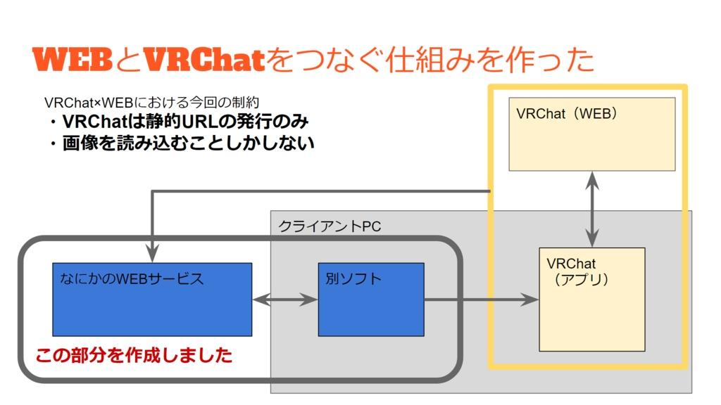 【VRChat連携】TELEPATH【OSC簡単設定】