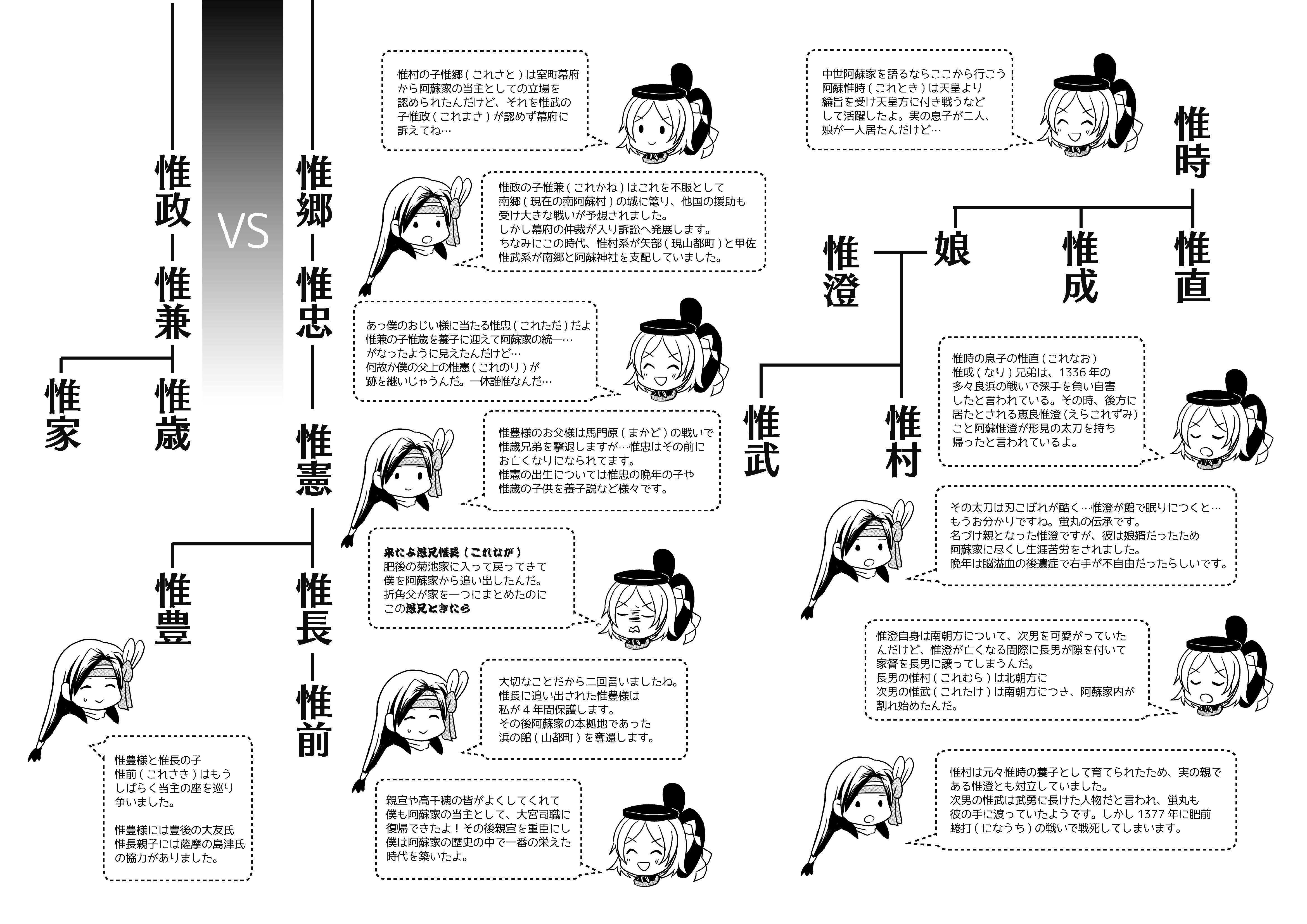 中世阿蘇家略図 - 48khz content...